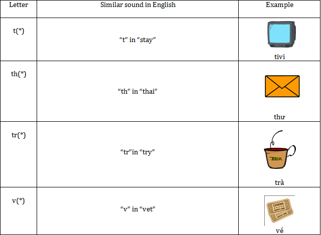 """Two and Tu – """"T"""" in English and """"T"""" in Vietnamese"""